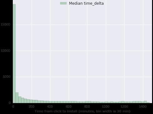 TimeDelta Example 1