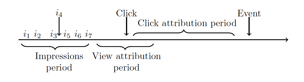 User life-cycle in advertising