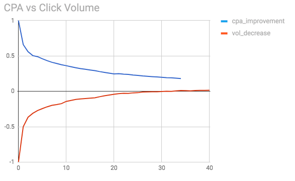 Side comparison of both CPA and volume series monotonous tradeoff for a different campaign.