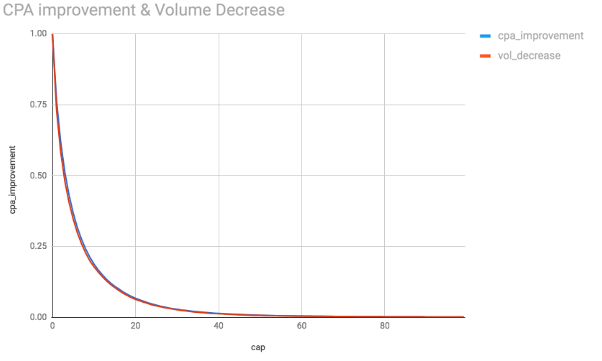 Comparison of both CPA and volume decreasing tradeoff series.