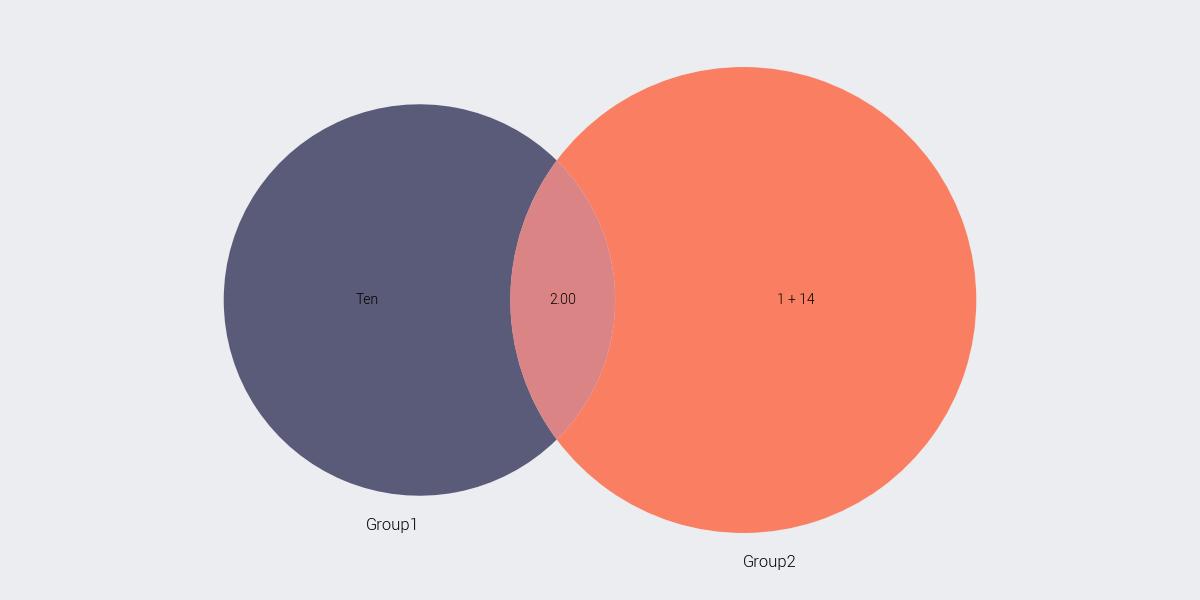 jplotlib venn diagram